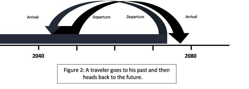 Timeline showing traveler going to his past and then heading back to the future