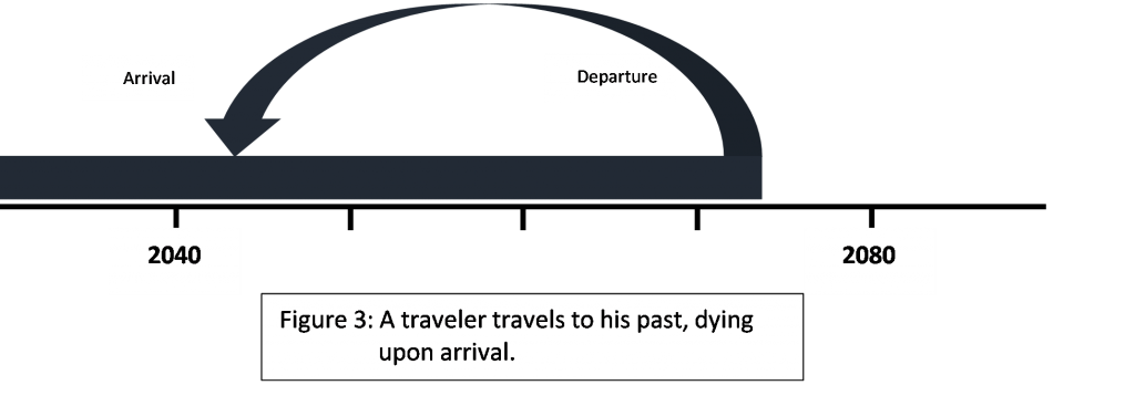Timeline showing traveler traveling to the past and dying upon arrival